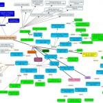 Cuadros sinópticos sobre Renacimiento y sus exponentes