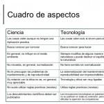 Cuadros comparativos sobre ciencia y tecnología: Definiciones