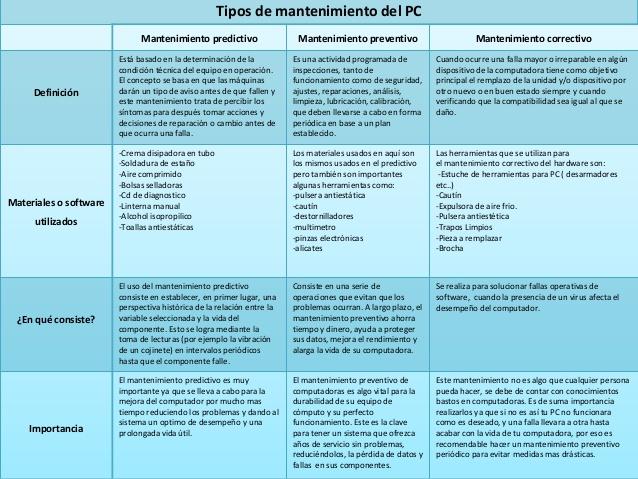 cuadro-comparativo-mantenimiento-de-la-pc-1-638
