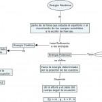 Cuadros sinópticos sobre energía mecánica