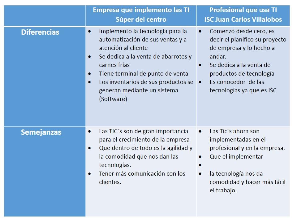harwarecuadro-comparativo-diferencias-y-semejanzas-profesional-empresario