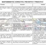 Cuadros comparativos entre mantenimiento preventivo, predictivo y correctivo