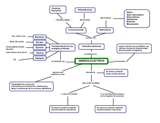 mapa-conceptual-energa-elctrica-1-638
