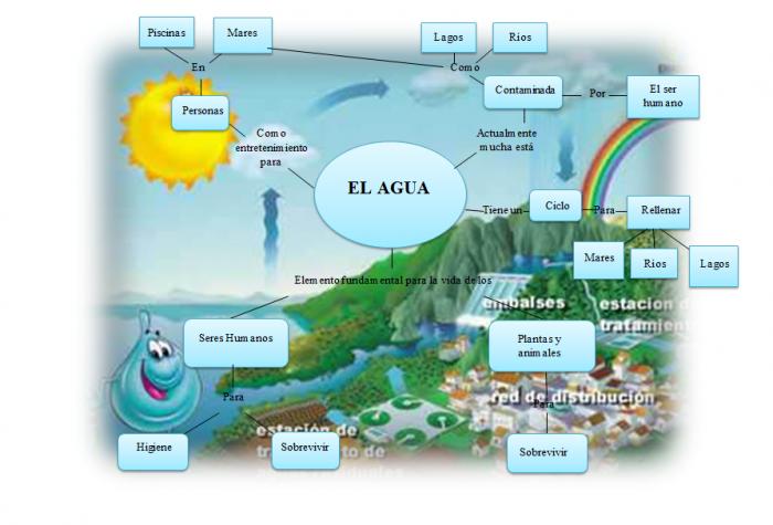 mapa-mental-del-agua