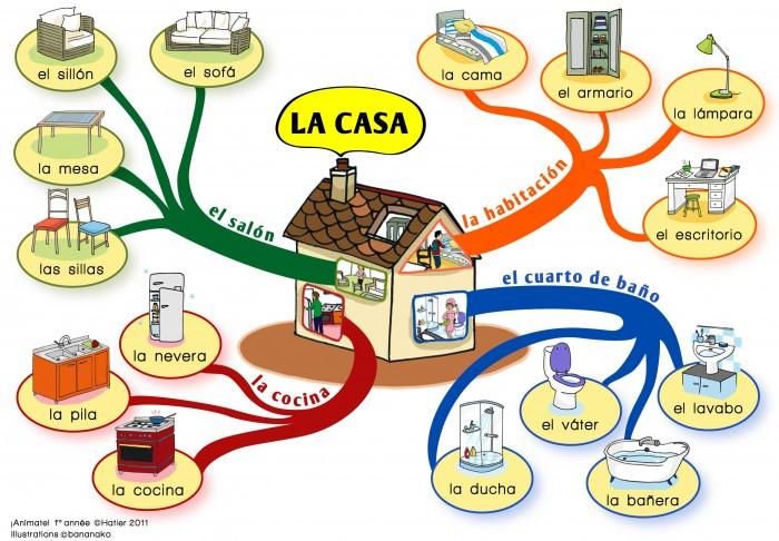 Mapas mentales para ni os funci n de diagramas y - Mi casa en ingles ...