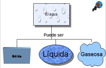 mapa_conceptual_agua_draw