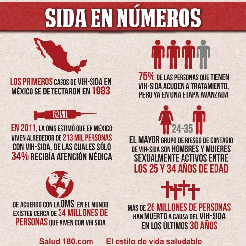 sida_en_numeros_ok