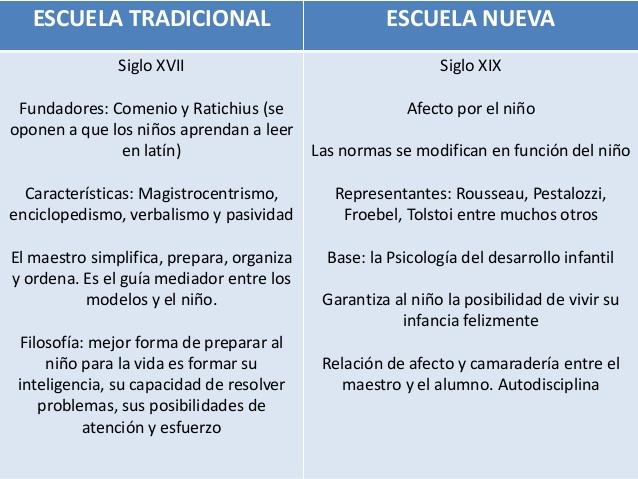 tabla-comparativa-escuela-tradicional-vs-escuela-nueva-a-partir-de-lectura-2-638