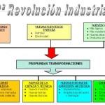 Cuadros sinópticos sobre la segunda revolución industrial con línea de tiempo