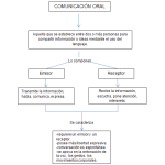Cuadros sinópticos sobre comunicación oral