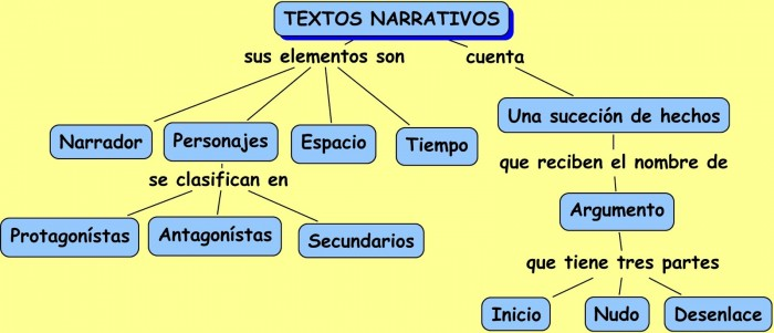 TEXTOS+NARRATIVOS