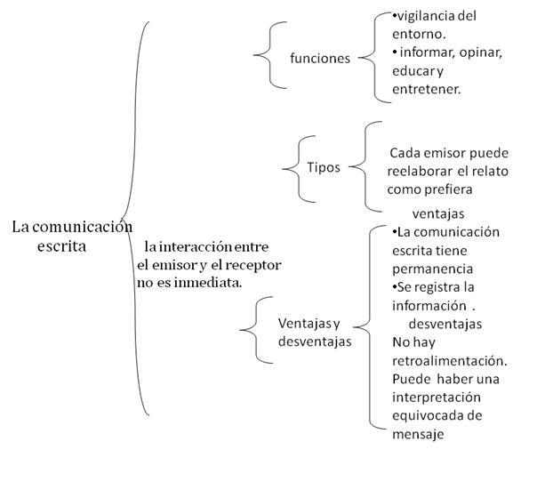 Cuadros sinópticos sobre comunicación escrita | Cuadro Comparativo