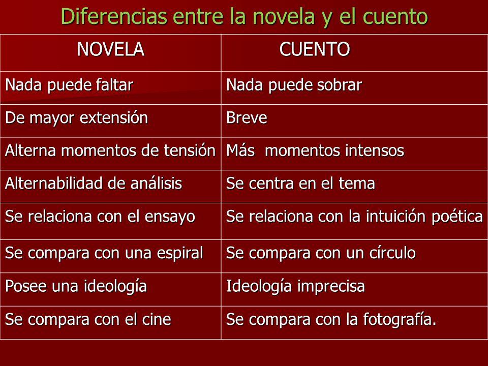 Cuadros comparativos entre cuentos y novelas cuadro for Diferencia entre yeso y escayola
