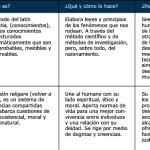 Cuadros comparativos entre Ciencia y Religión