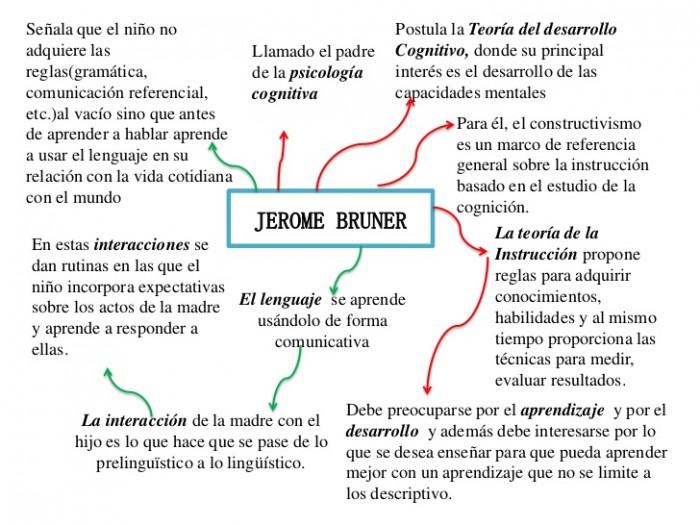 jerome-bruner-1-728