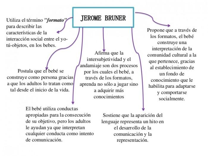 jerome-bruner-2-728