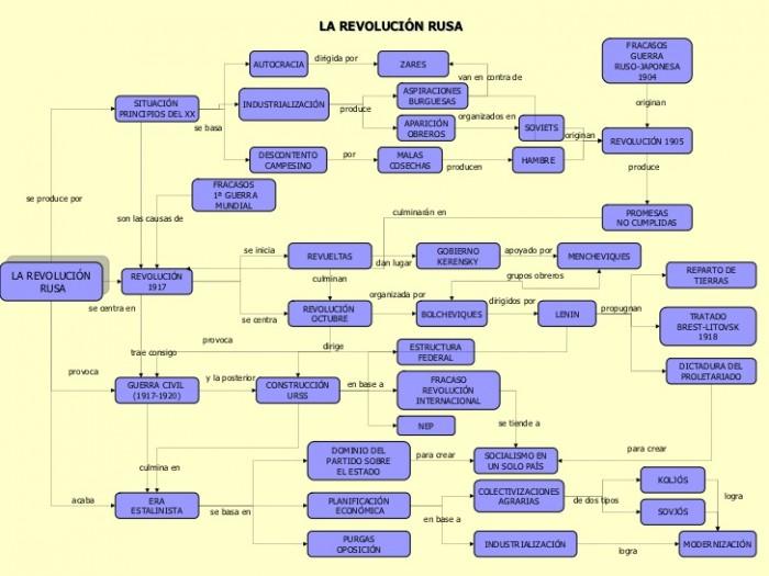 mapas-conceptuales-de-la-historia-contempornea-7-728