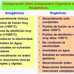 Cuadros comparativos entre compuestos orgánicos e inorgánicos