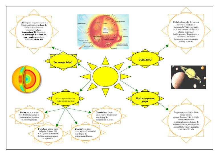 Cuadros sinpticos y mapas conceptuales sobre el Sol y el Sistema