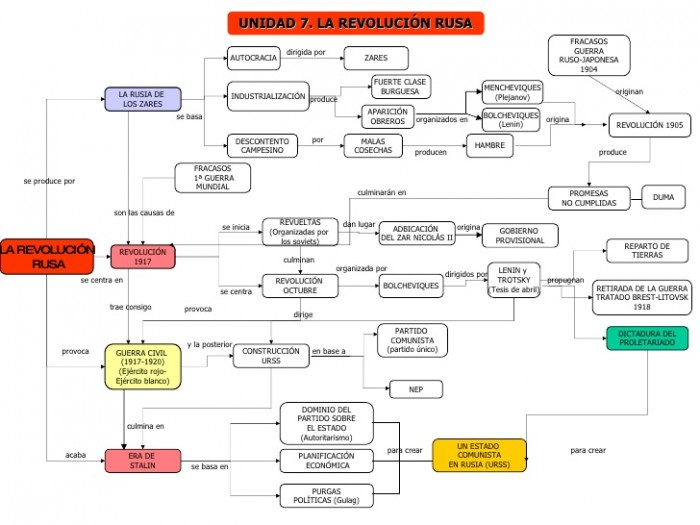 tema10-revolucion-rusa-mapa-conceptual-1-728