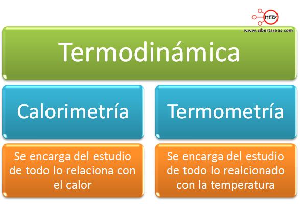 calormapa-conceptual-calor-fisica-2