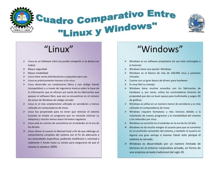 cuadro-comparativo-entre-linuz-y-windows-1-728