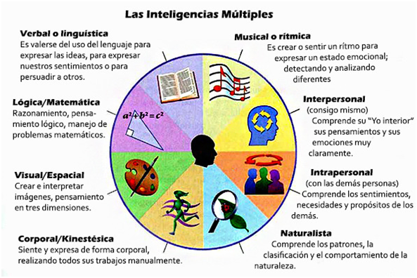 inteligencia-de-los-niños