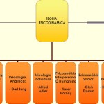 Mapas conceptuales de la teoría Psicodinámica