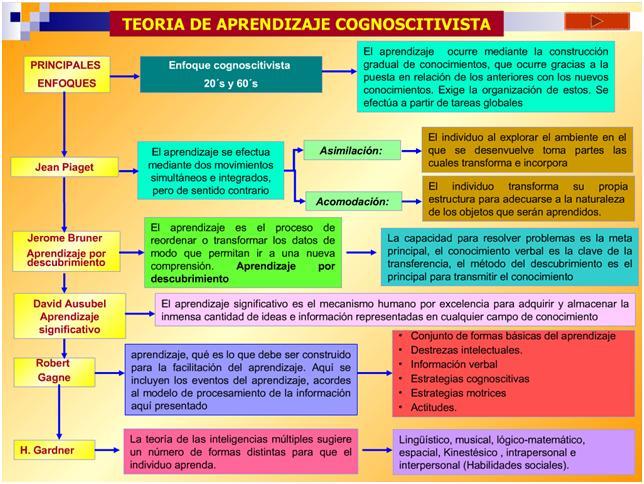 TeoriCognitivista