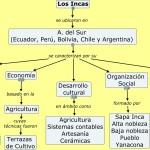 cuadros sinopticos de los incas, mayas y aztecas
