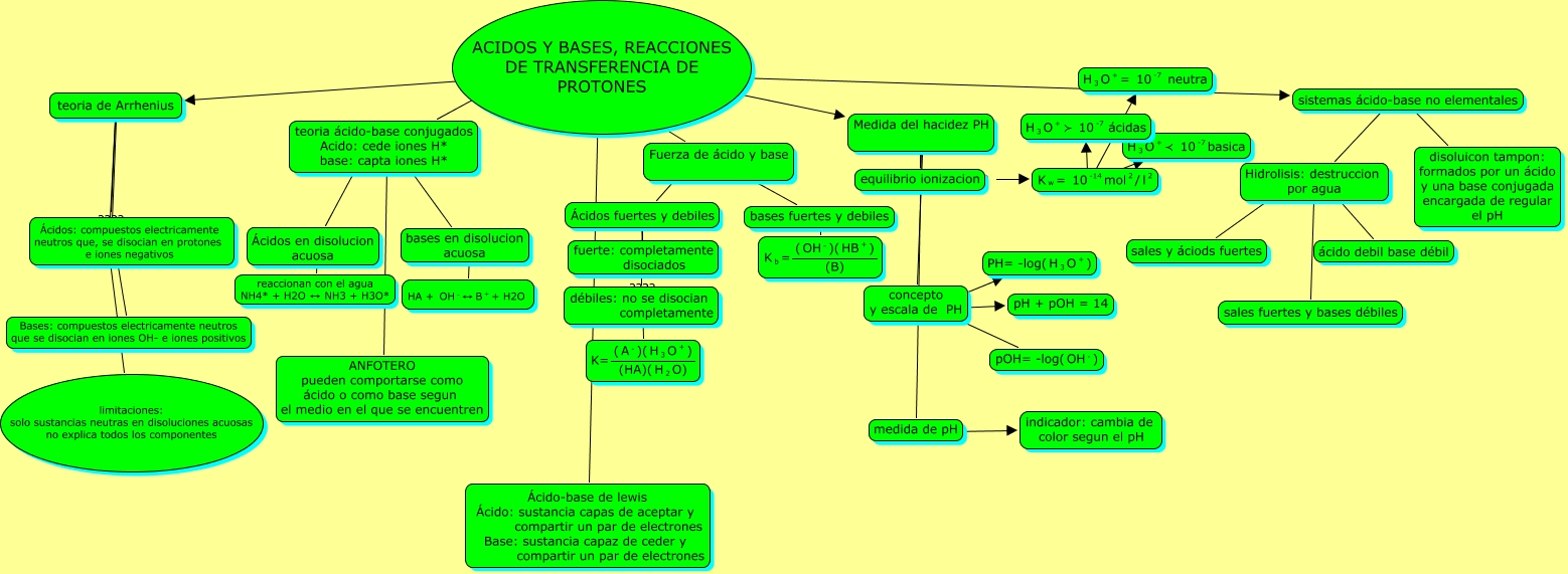 acidosbases y %e1cidos juanlu.cmap