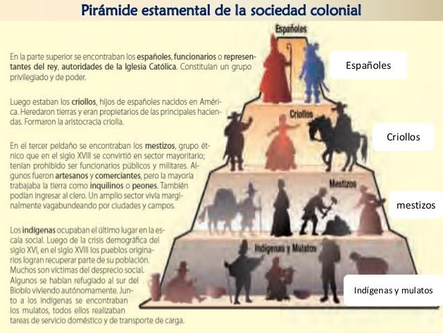 piramidela-sociedad-colonial-clase-1234-y-5-6-638