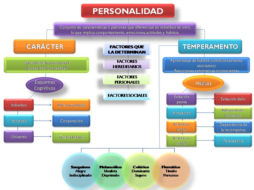PERSONALIDAD, CARÁCTER Y TEMPERAMENTO