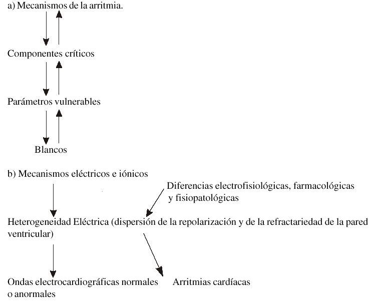 arritmiaf0112199