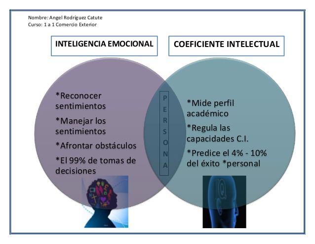 inteligencia-emocional-y-coeficiente-intelectual-1-638