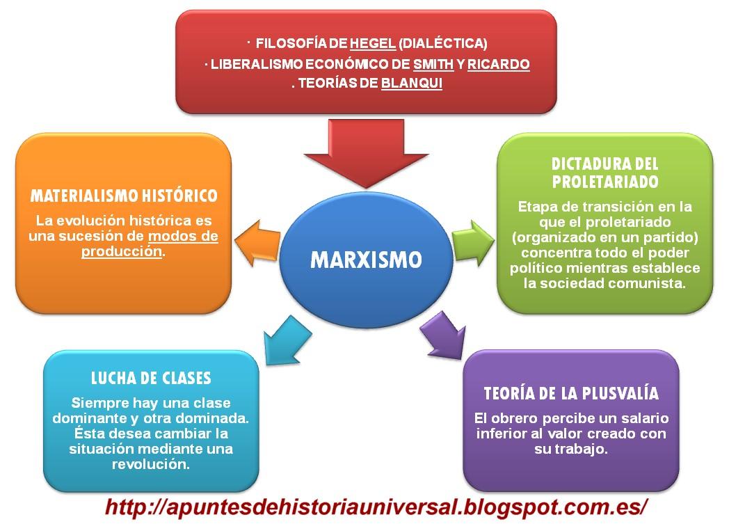 Esquema - Marxismo