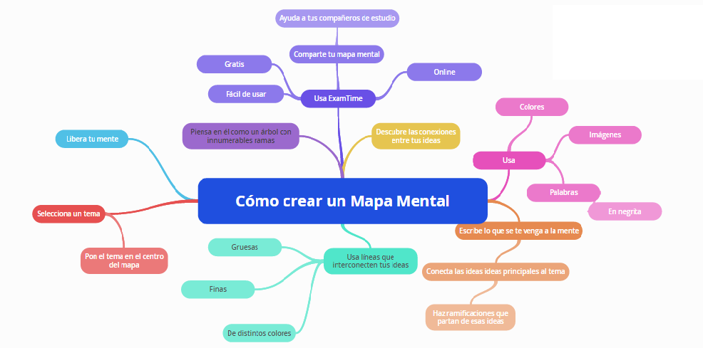 Mapa mental que es como se hace ejemplos cuadro for Como crear un plano