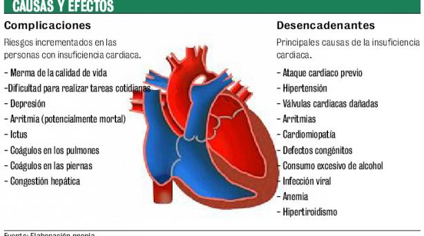 paroinsuficiencia cardiaca