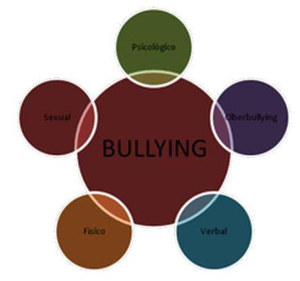 quc3a9-es-el-bullying