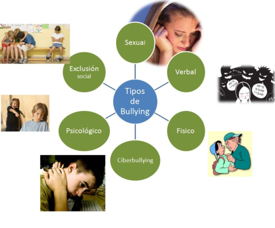 tipos-de-bullying