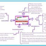cuadros sinopticos de la revolucion mexicana