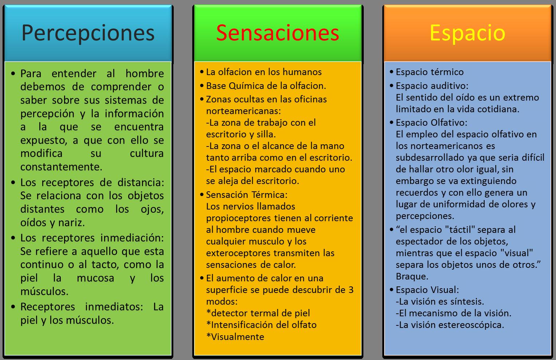 Percepciones- Sensaciones y Espacio