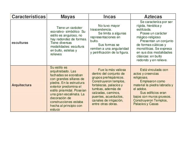comparacion-de-cultura-prehispanicas-4-638