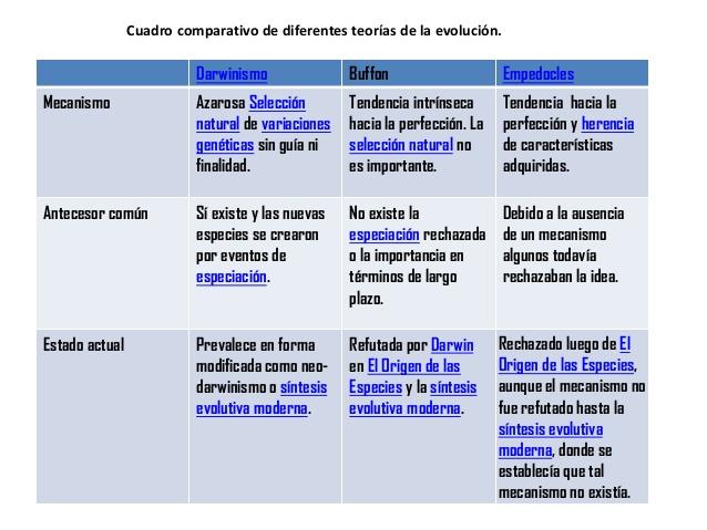 cuadro-comparativo-de-diferentes-teoras-de-la-evolucin-1-638