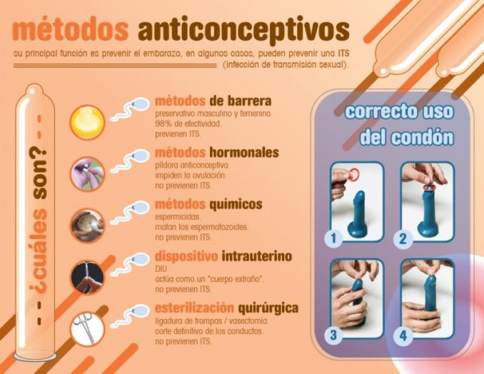 Pastillas anticonceptivas efectividad