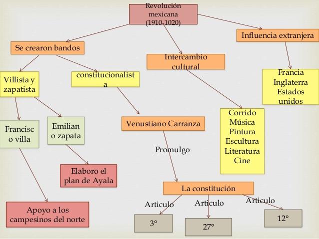 mapa-mental-de-la-revolucin-mexicana-11-3-638