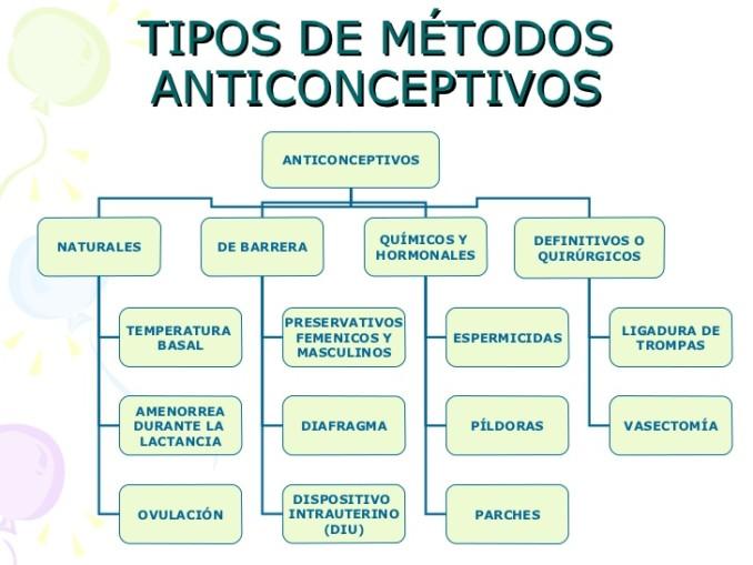 Cuadros comparativos de metodos anticonceptivos cuadro for Tipos de cuadros