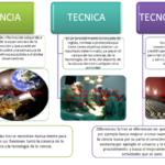 Cuadros comparativos de ciencia y tecnologia