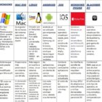 Cuadros comparativos de sistemas operativos