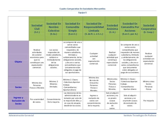 Cuadros comparativos de sociedades mercantiles cuadro for Tipos de cuadros